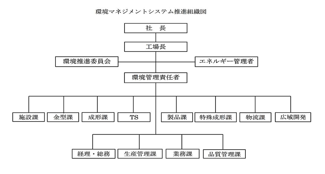 環境マネジメントシステム推進組織図